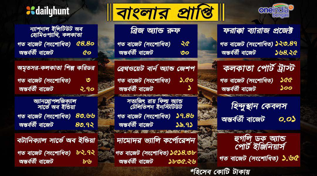 See At Glance What Bengal Got Interim Budget 2019 Through Info Graphics