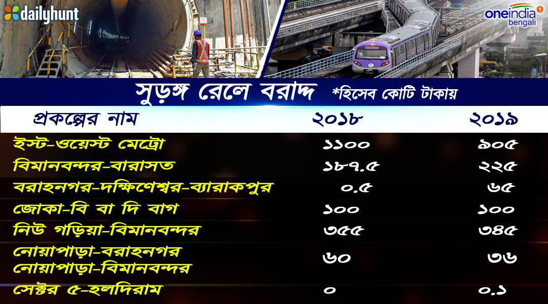 How Metro Railway Kolkata Gets Allocation Interim Budget 2019 Info Graphics