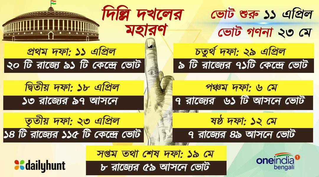 Info Graphics Lok Sabha Election 2019 Dates Phase Wise
