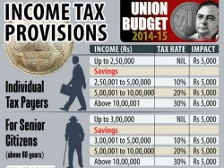 Slight Relief For Individual Tax Payers Exemption Limit Raised By Only Rs 50k