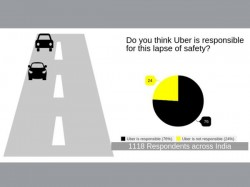 Most Of The Indians Blame Uber For Delhi Rape Instavaani Poll
