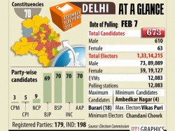 Delhi Votes Assembly Election 2015 Updates Kejriwal Aap Kiran Bedi Bjp Modi