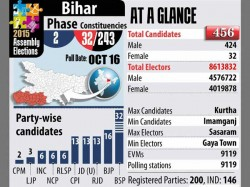 Bihar Polls Voting Begins In 32 Constituencies In 2nd Phase