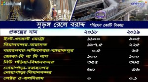 How Metro Railway Kolkata Gets Allocation Interim Budget 2019 Info Graphics